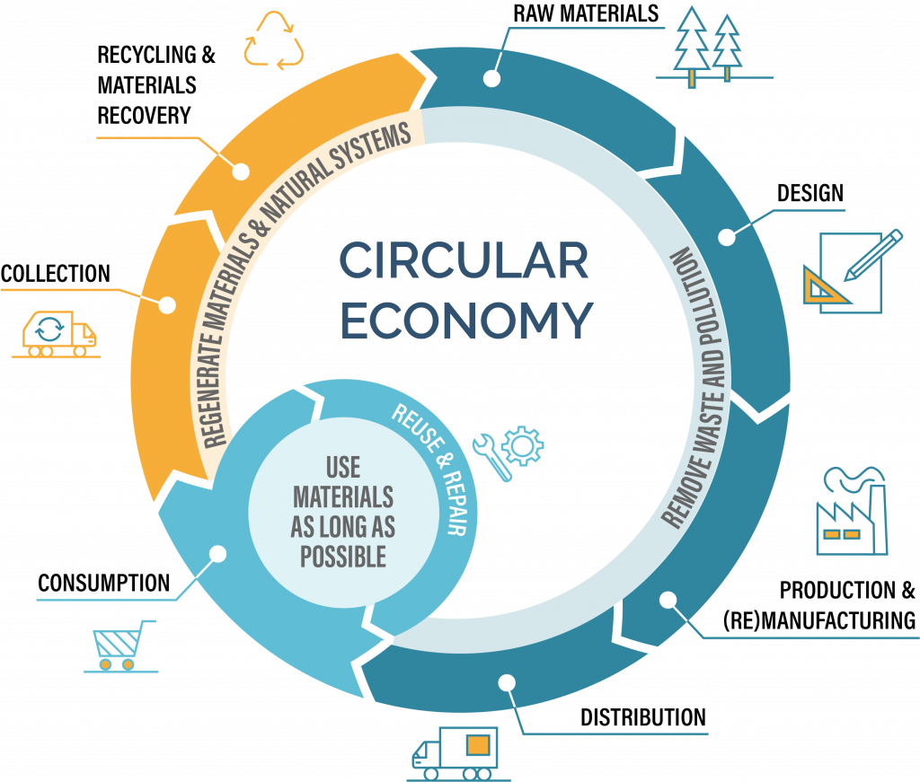 How the Circular Economy system works